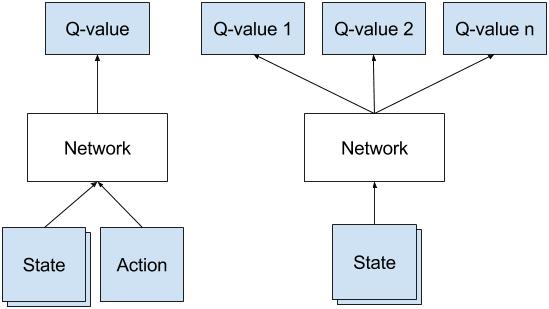 Deep Q Networks